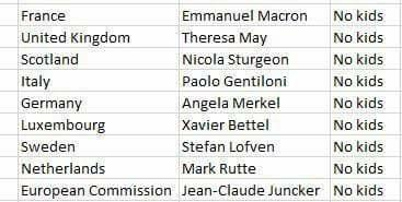 Childless Euro leaders